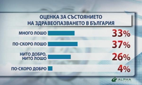 Резултат с изображение за здравеопазването в българия